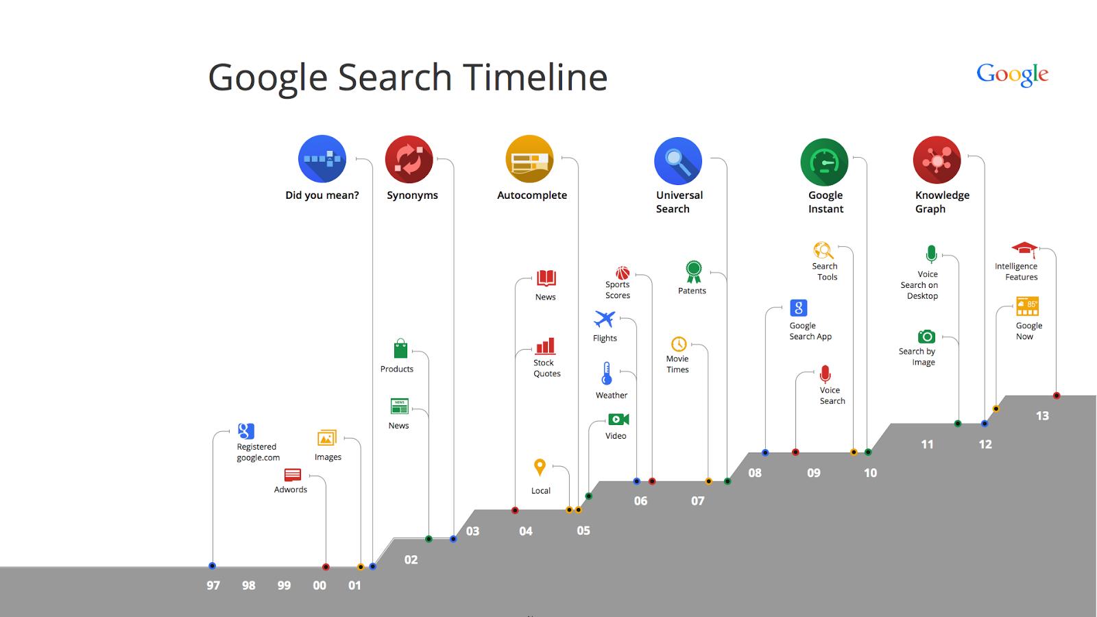 Google Zaman Çizelgesi