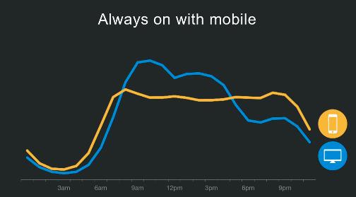 linkedin kullanım grafigi