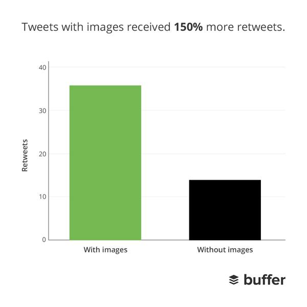 resimli tweetlerin retweet oranlari