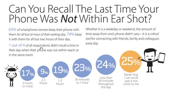 sosyal medya akıllı telefon istatistikleri