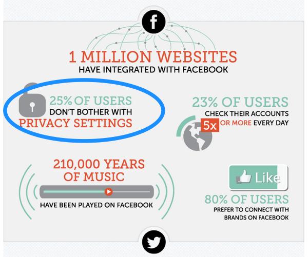 sosyal medya gizlilik istatistikleri