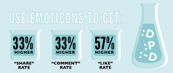 facebook emoticons yüz ifadeleri istatistik