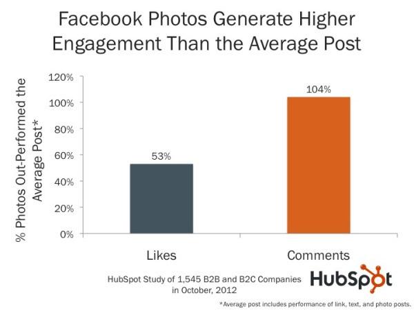 facebook fotoğraflı paylaşımlar istatistik