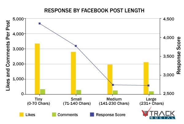 facebook gönderi uzunluğu istatistik