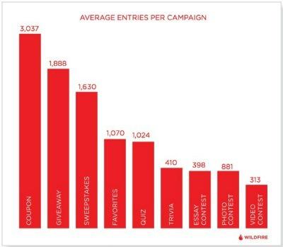facebook kampanya etkileşim istatistik