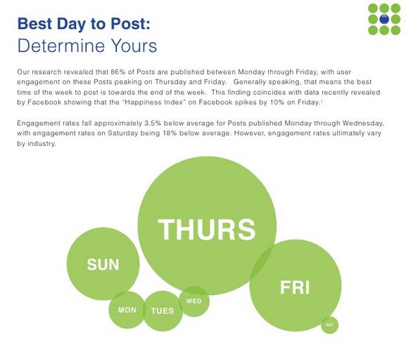 facebook paylaşım günleri istatistik