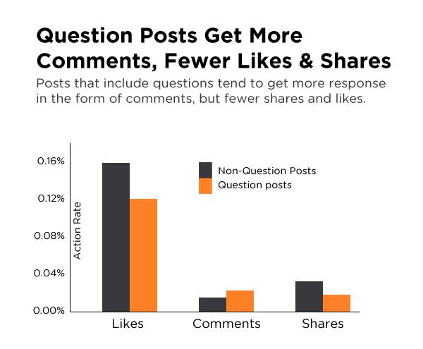 soru içerikli facebook gönderileri istatistik