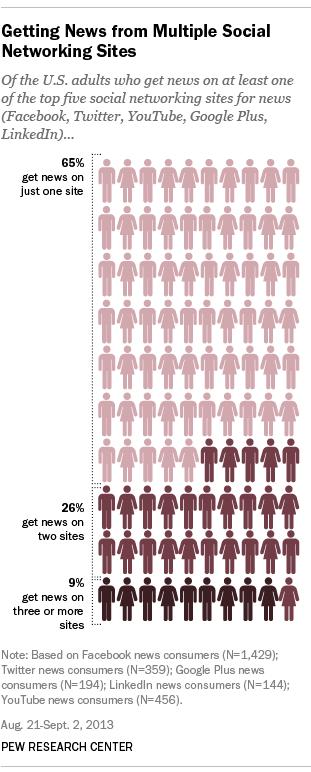 sosyal medya haber takibi istatistikleri 2