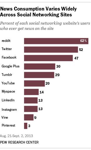 sosyal medya haber takibi istatistikleri