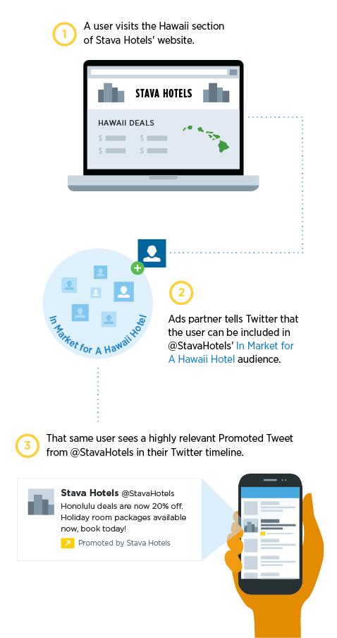 twitter tarayıcı tabanlı reklam modeli