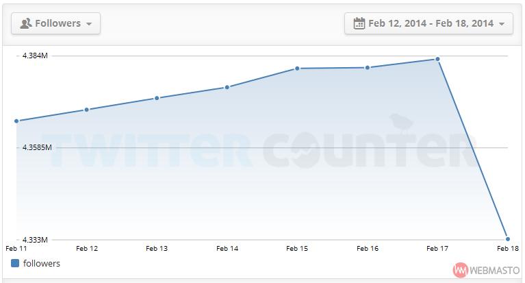 Abdullah Gül takipçi düşüşü grafiği