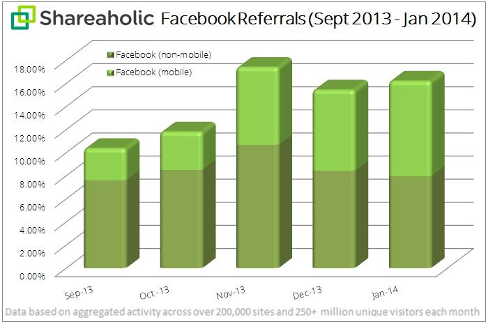 Facebook Yönlendirme Trafiği İstatisikleri 2