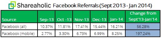 Facebook Yönlendirme Trafiği İstatisikleri
