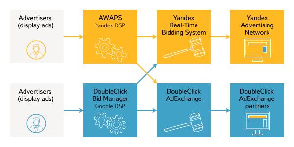 Google - Yandex işbirliği sonucu uygulanacak olan algoritma