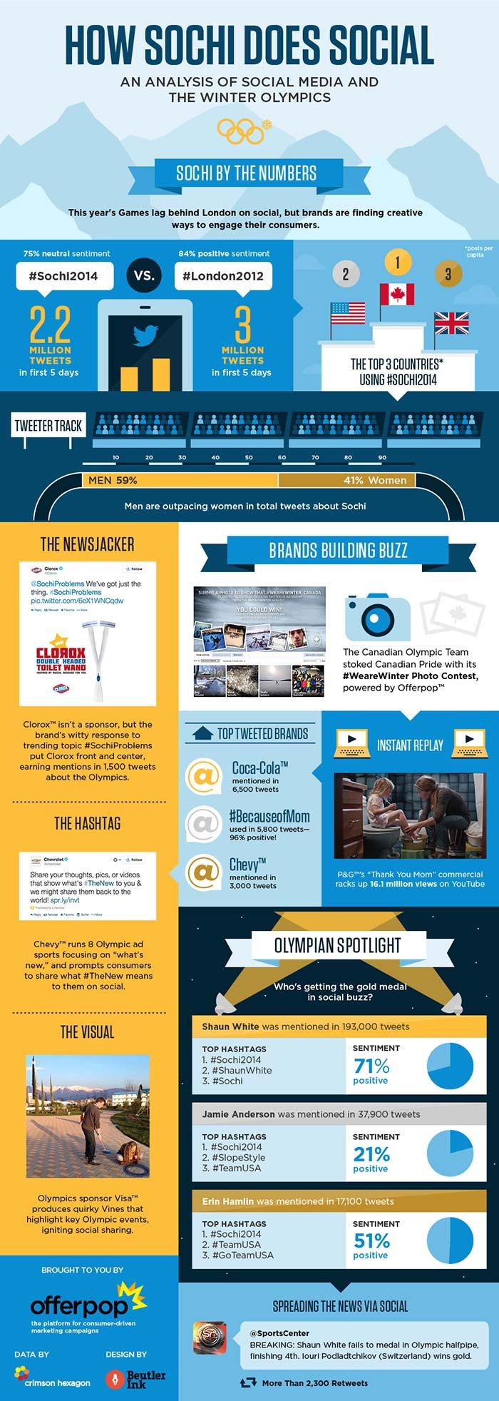 Soçi 2014 sosyal medya infografik
