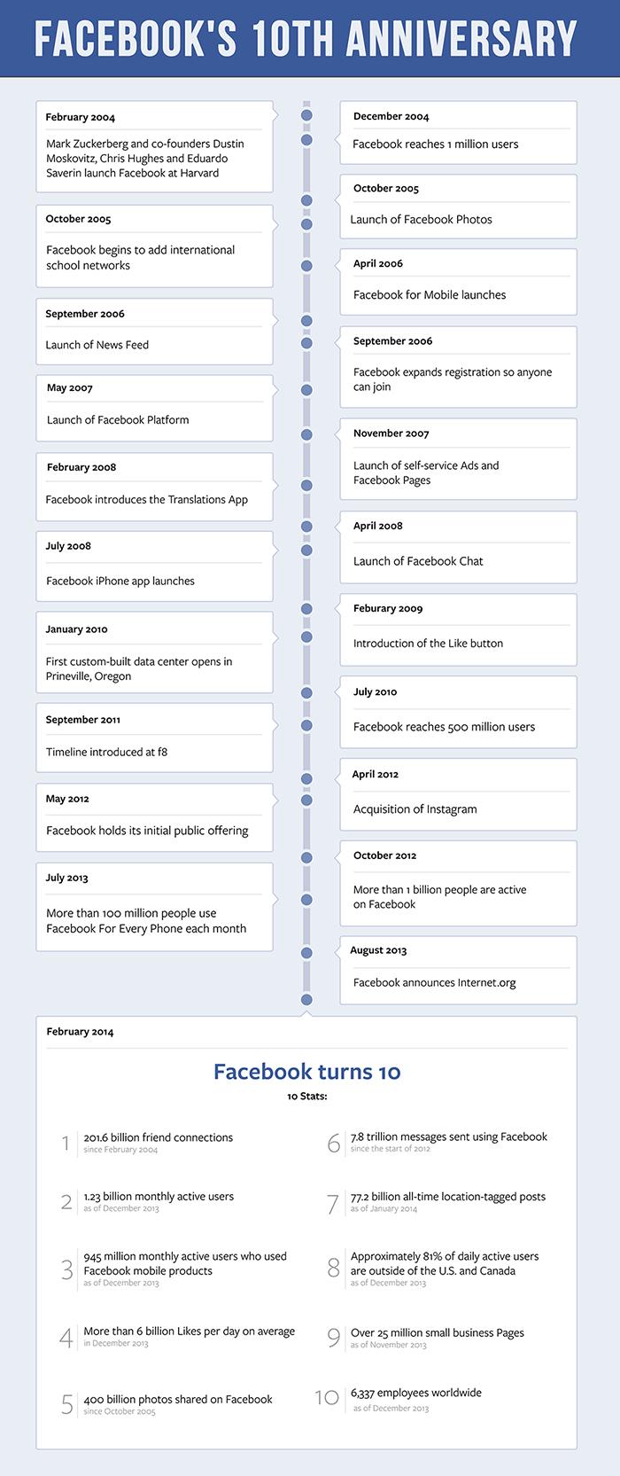 facebook10 yıldönümü zaman tüneli infografik