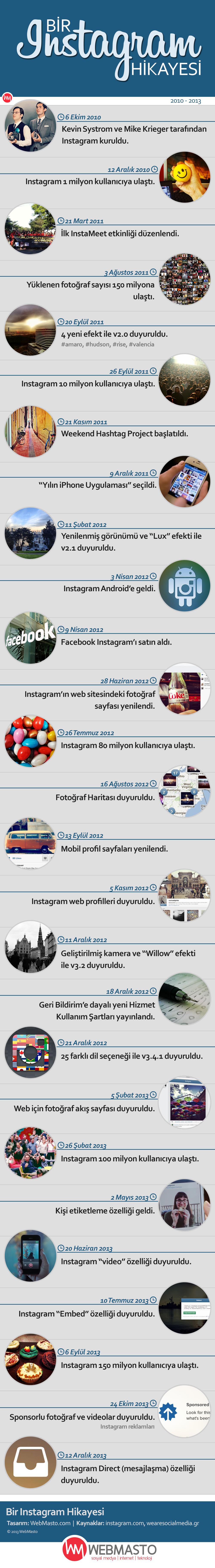 Bir Instagram Hikayesi - Infografik - WebMasto