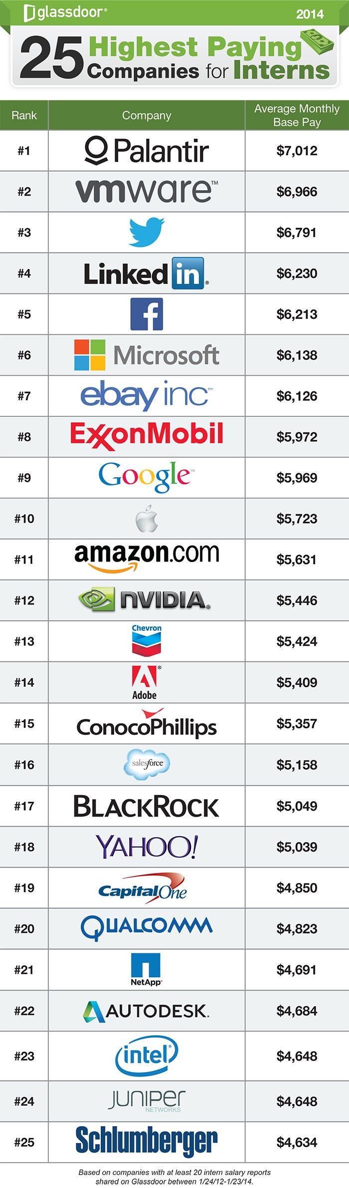 Stajyerlere en fazla ödeme yapan 25 şirket
