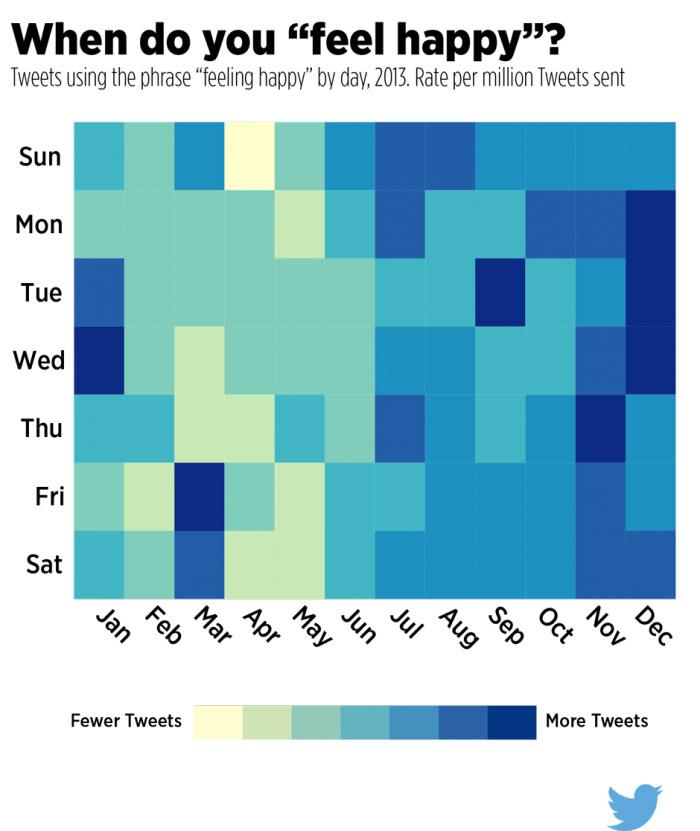 Twitter kullanıcılarının mutlu olduğu zamanlar
