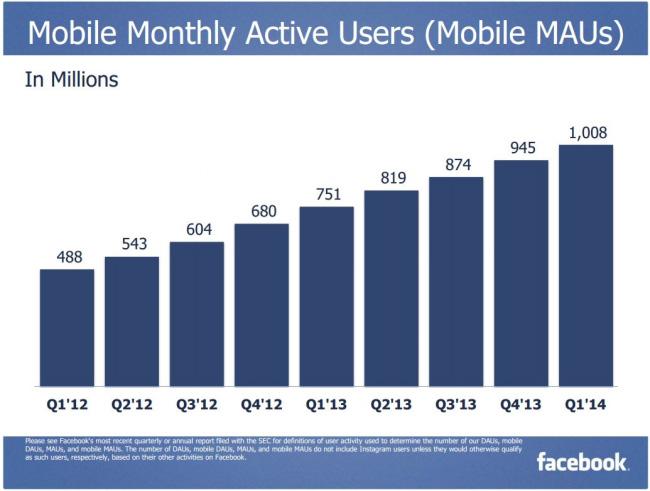 Facebook aylık aktif mobil kullanıcı sayısı - 1Q 2014