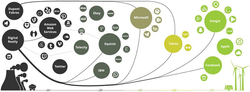 Greenpeace - teknoloji şirketlerinin şeması