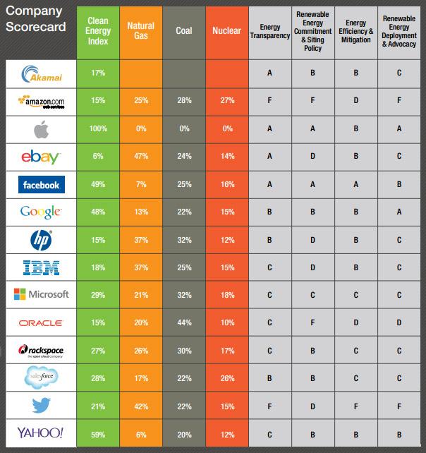 Greenpeace - Teknoloji şirketlerinin puan tablosu