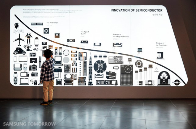Samsung İnovasyon Müzesi