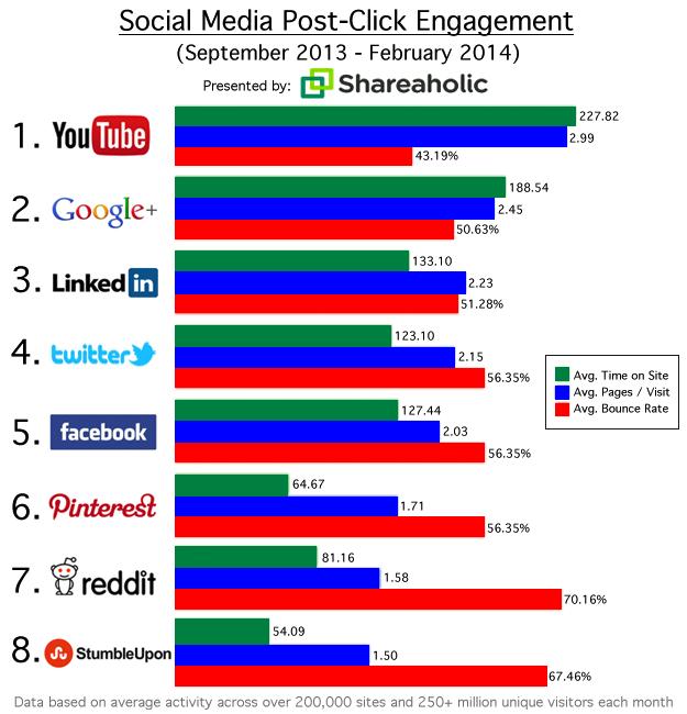 Shareaholic sosyal medya raporu (Eylül 2013 - Şubat 2014)