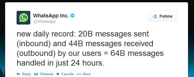 WhatsApp'ın 64 milyar mesaja ulaştığını Twitter üzerinden açıkladı