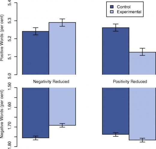 Facebook sanal duygu analiz grafigi