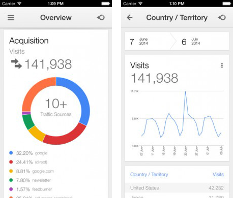 Google Analytics iOS uygulaması