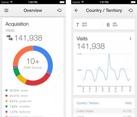 Google Analytics iOS uygulaması