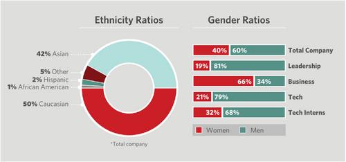 Pinterest çalışanları etnik köken ve cinsiyet raporu