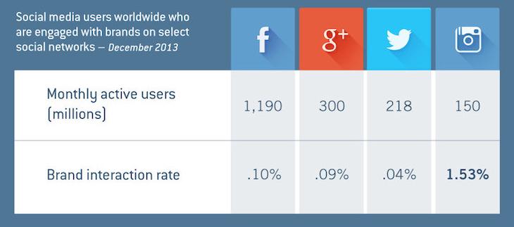 Sosyal ağlardaki marka etkileşim oranı