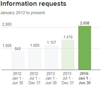 Twitter Şeffaflık Raporu - Information Requests