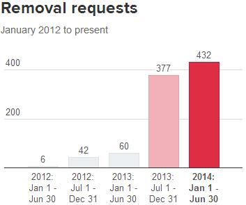 Twitter Şeffaflık Raporu - Removal Requests