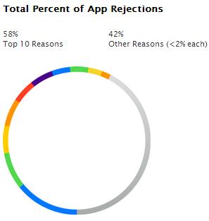 Apple Uygulama Reddedilme Yüzdeleri
