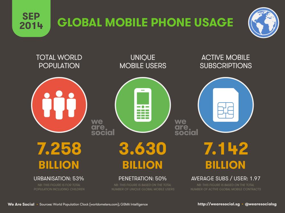 Global Cep Telefonu Kullanımı