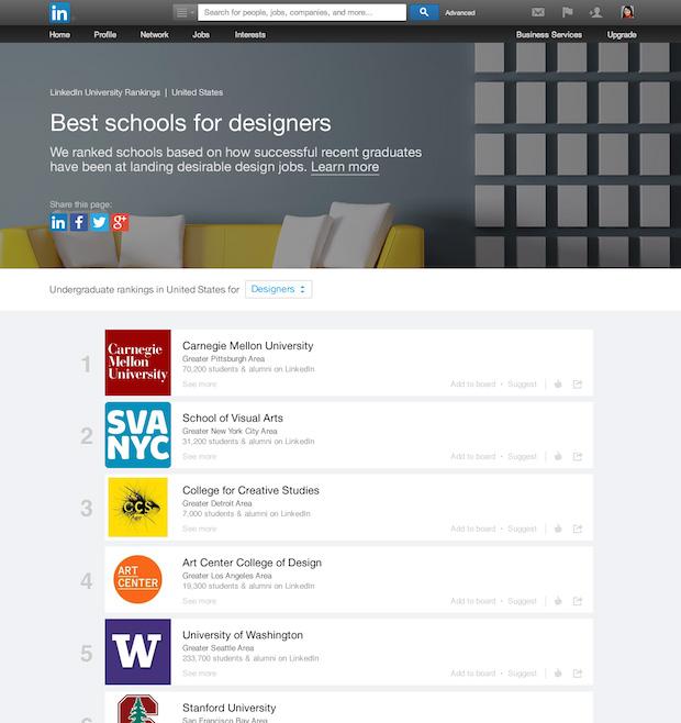 LinkedIn Üniversite Sıralamaları (University Rankings)