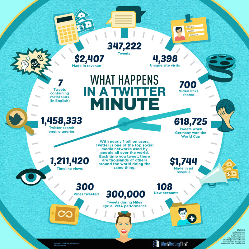 What Happens In A Twitter Minute | WhoIsHostingThis