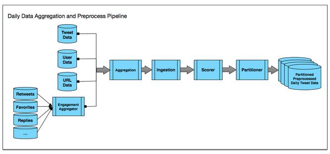 Günlük verilerin toplanması ve önişlem süreci