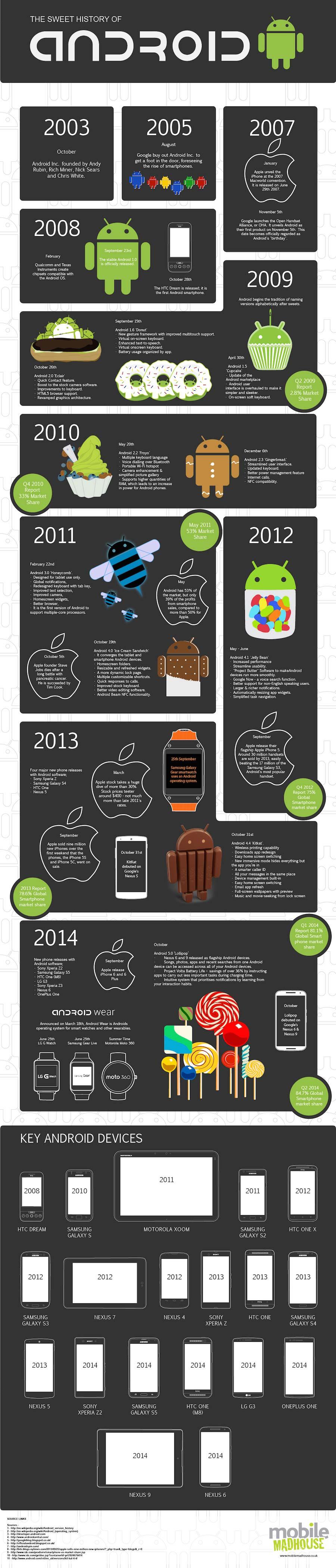 Android Tarihi - infografik