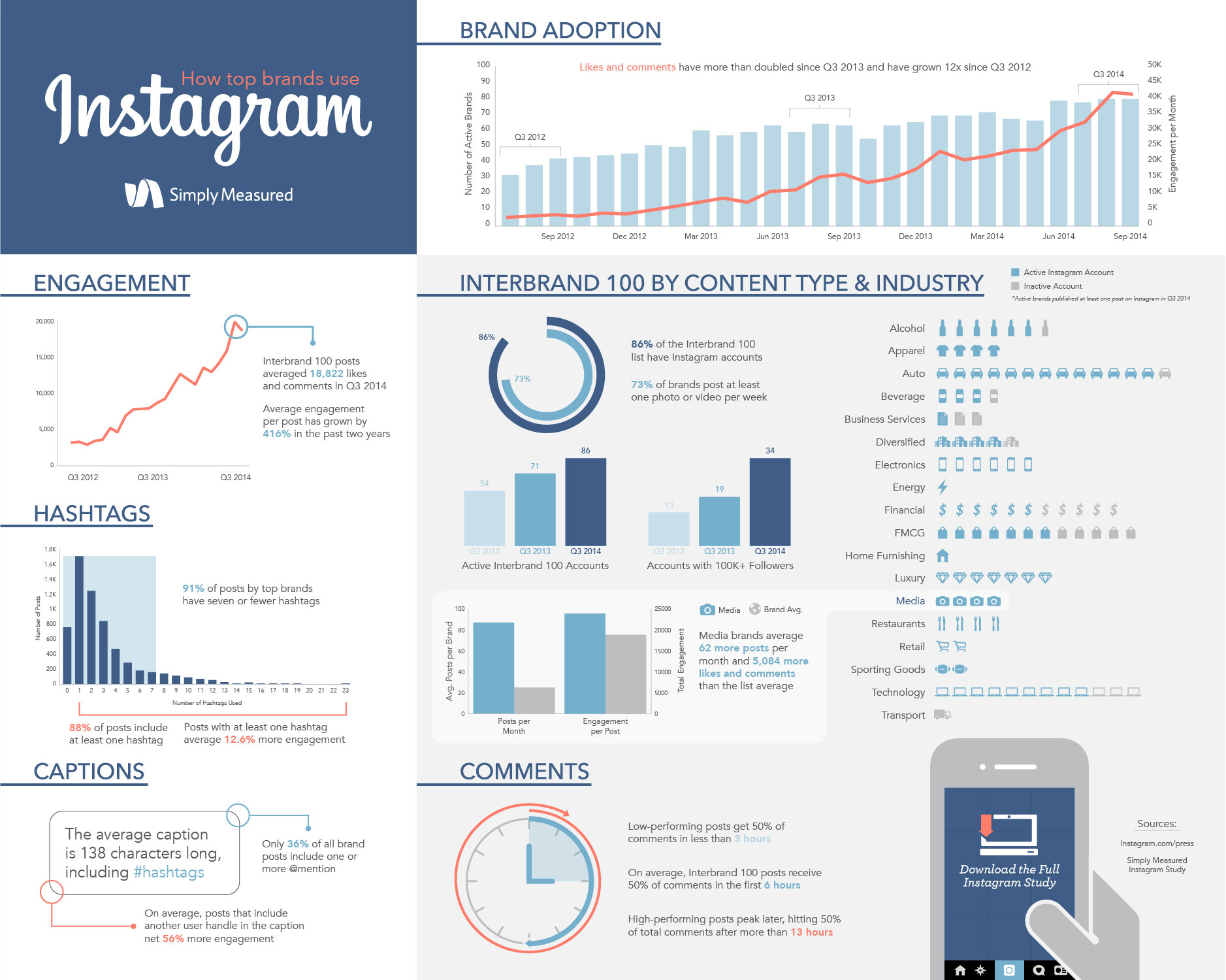 Büyük markaların Instagram kullanımı