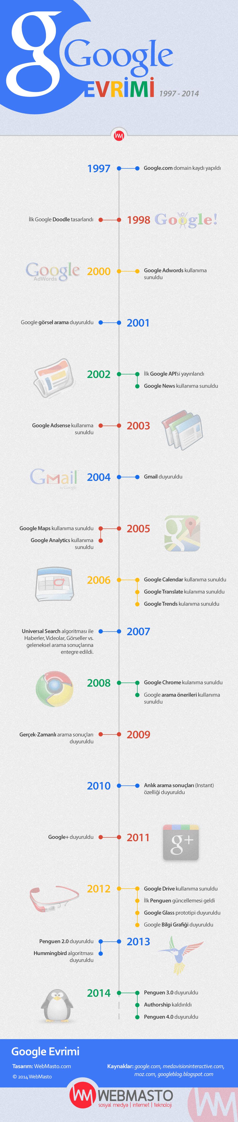 Google Evrimi - WebMasto İnfografik