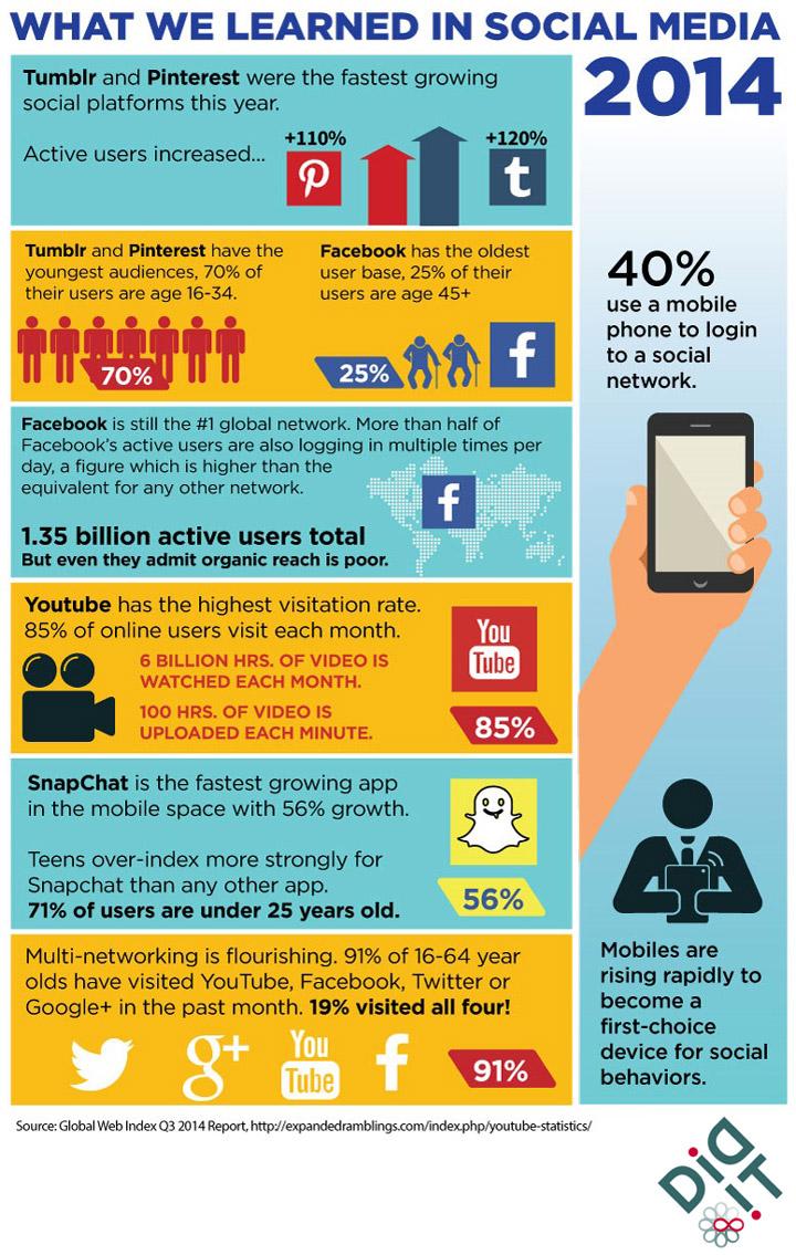 2014'te Sosyal Medya İle İlgili Neler Öğrendik? (infografik: Didit)