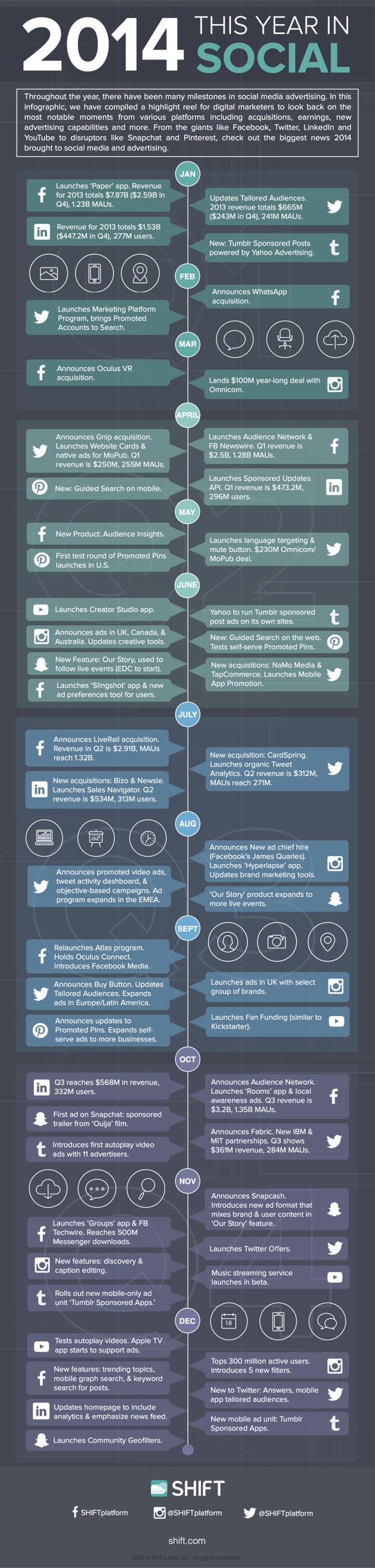 Sosyal medya reklamcılığı 2014 özeti (infografik: SHIFT)
