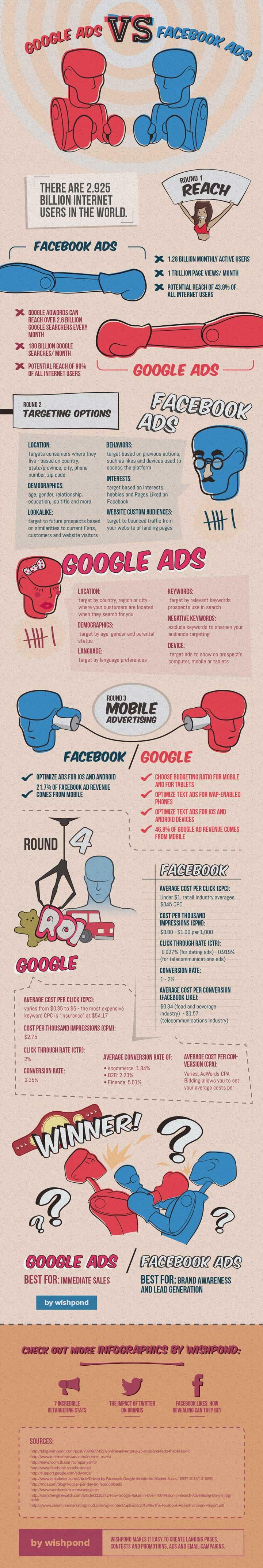 Google Reklamları vs Facebook Reklamları (infografik: Whispond)