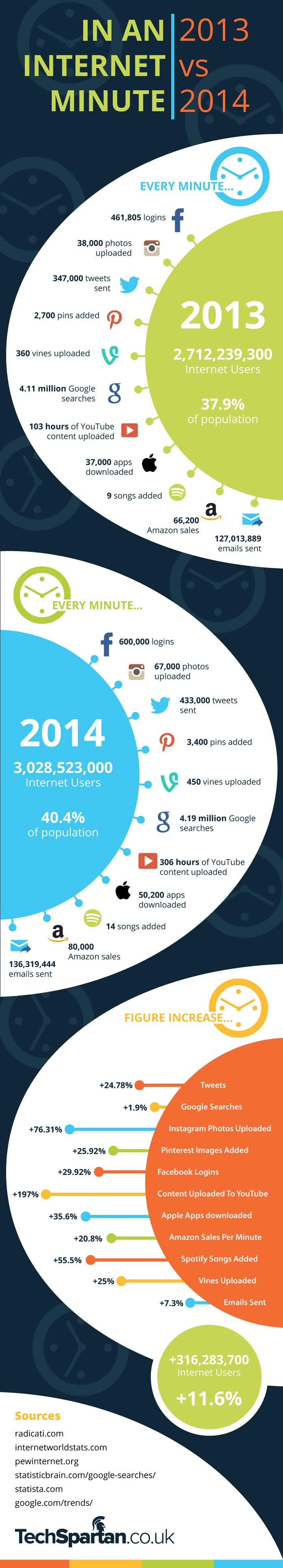 1 dakika içinde internette neler oluyor? (infografik: TechSpartan)