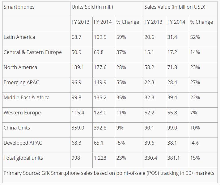 2013 - 2014 akıllı telefon satış rakamları