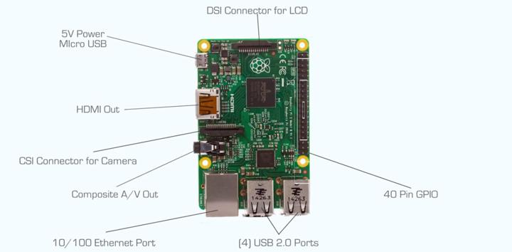 Raspberry Pi 2 Model B teknik özellikleri